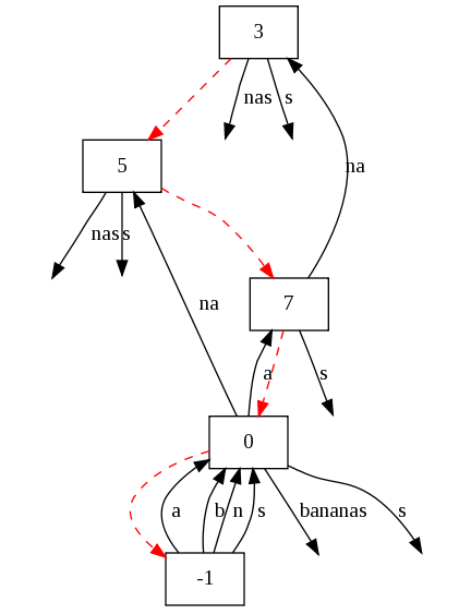 "Suffix tree of ""bananas"""